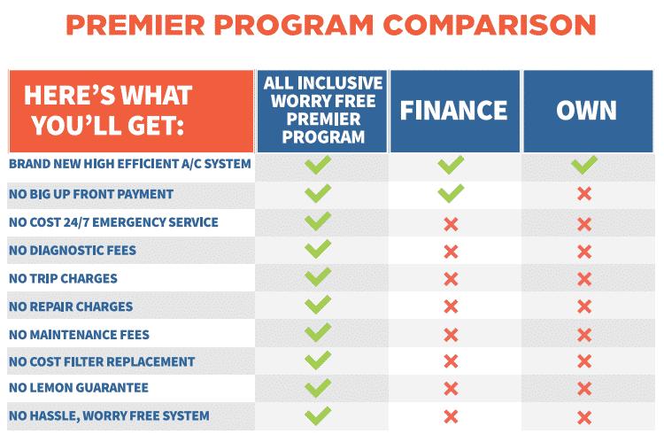 Hobaica Premier Program Table